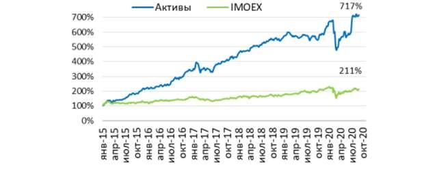 Результаты изменения стоимости портфеля ценных бумаг и индекса Московской биржи