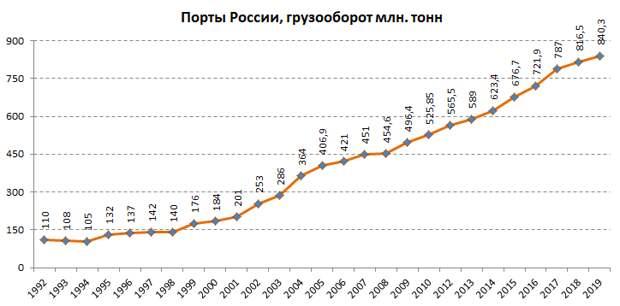 Грузооборот морских портов России, а заодно Прибалтики и Украины