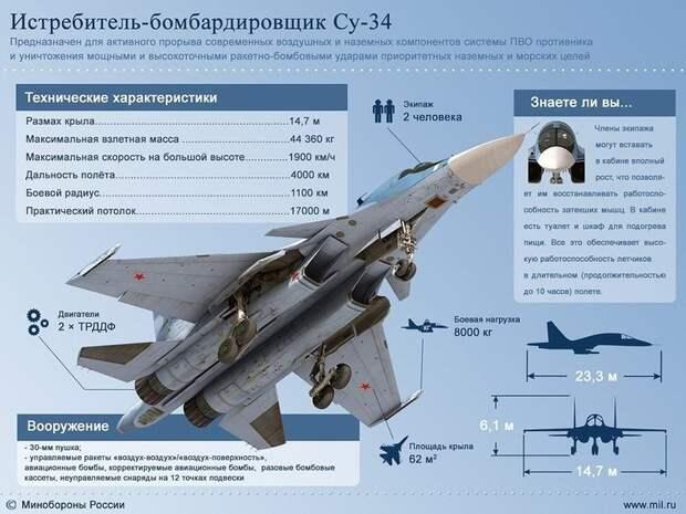 Хрясь! Почему русские ошарашили Запад в Сирии