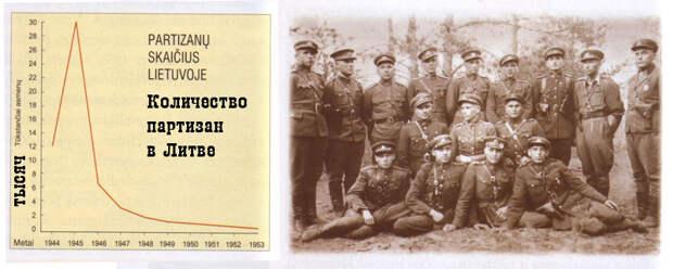 """"""" СХРОН """". Литва. 1948 год."""