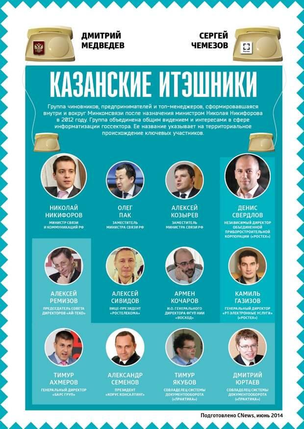 «Казанские айтэшники» растаможили казну?
