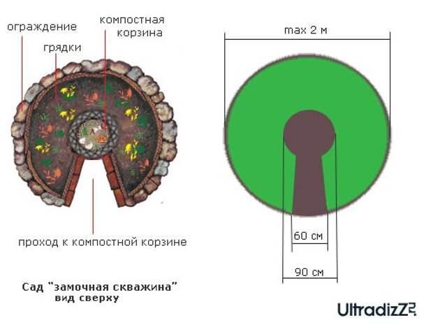 """основные зоны и размеры сада """"замочная скважина"""""""