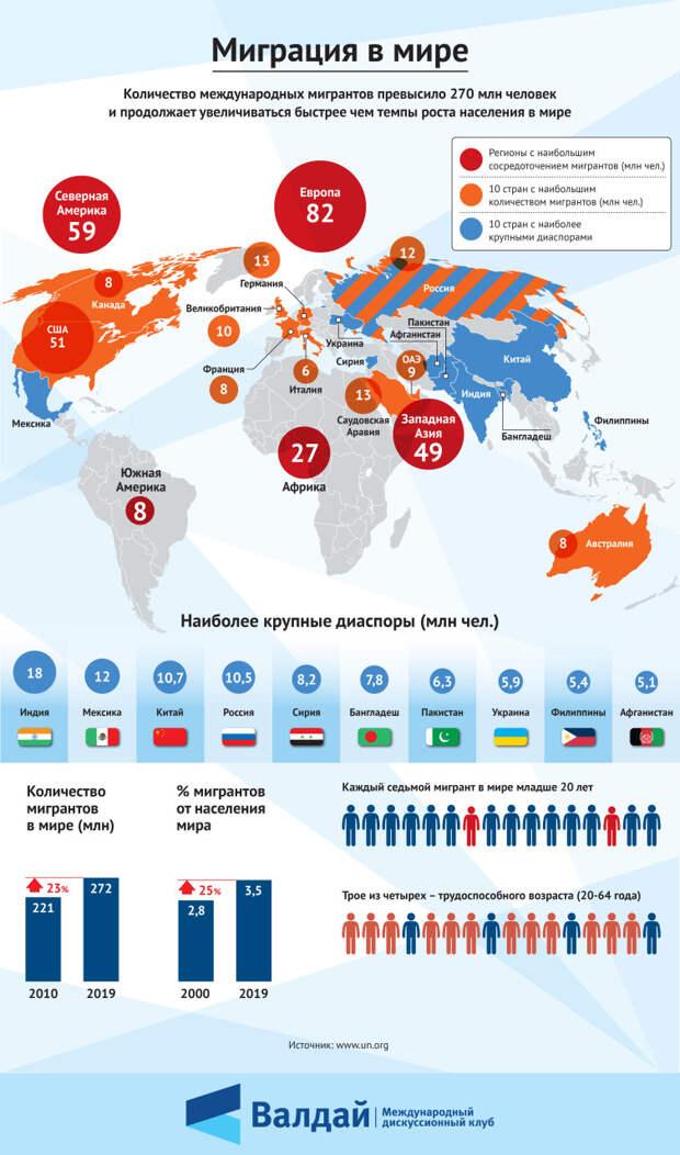Миграция в мире