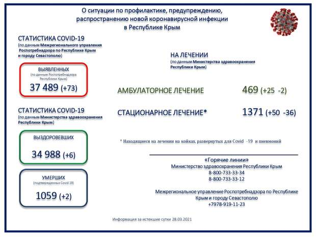 Коронавирус в Крыму и Севастополе: Последние новости, статистика на 29 марта 2021 года