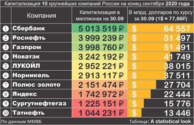 Крупнейшие компании России, детский труд в СССР и Ленин про олигархию и госкапитализм