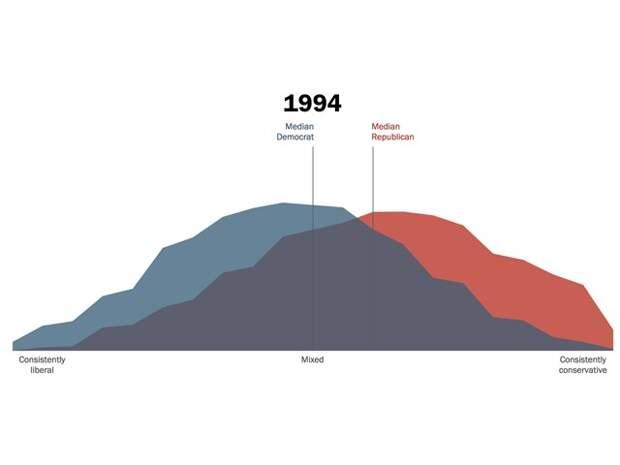 Трамп и политическая радикализация в США