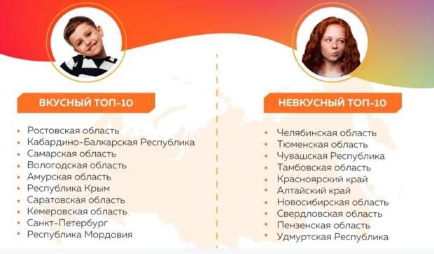 Еда вшкольных столовых Ростовской области оказалась самой вкусной встране