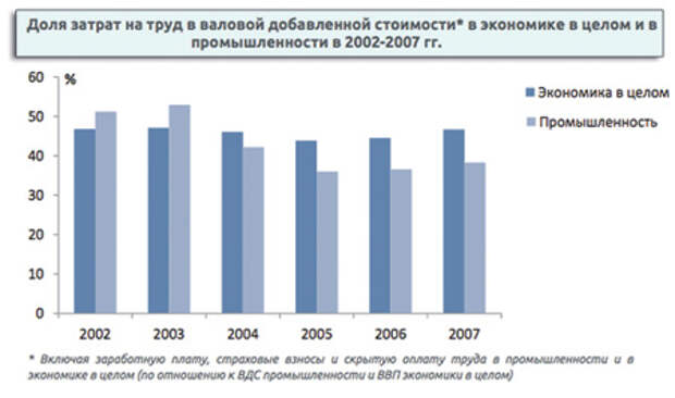 О зарплатах в РФ сочинили миф