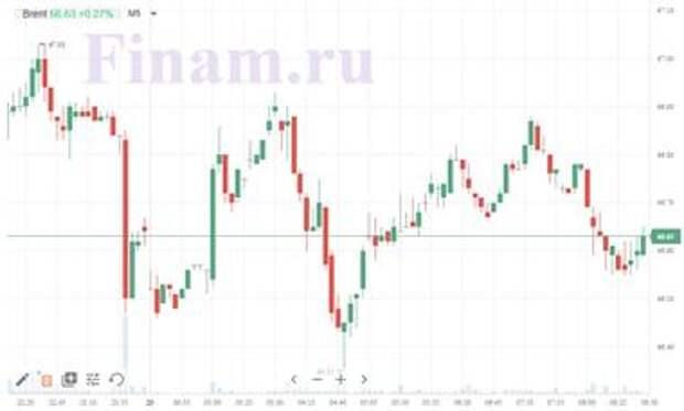 Доброе утро! Биржи Азии падают, цена нефти стабилизировалась
