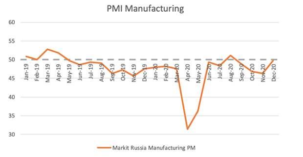PMI Manufacturing