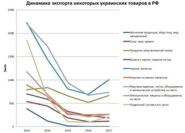 Украина «разбухает» от товаров, которые никому не нужны