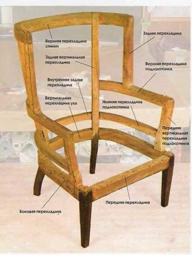 расчет расхода ткани для обивки кресла (3) (400x531, 96Kb)