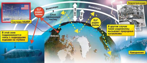 """Климатическое оружие: технологии далекого будущего или повод волноваться сейчас? """" ОКО ПЛАНЕТЫ информационно-аналитический порта"""