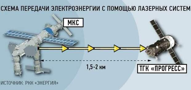Россия протестирует уникальный космический лазер