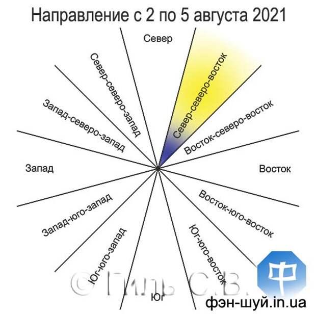 Благоприятное направление с 2 (11:46) по 5 (до 00:17) августа 2021 года