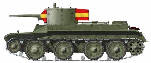 Люди и танки гражданской войны в Испании