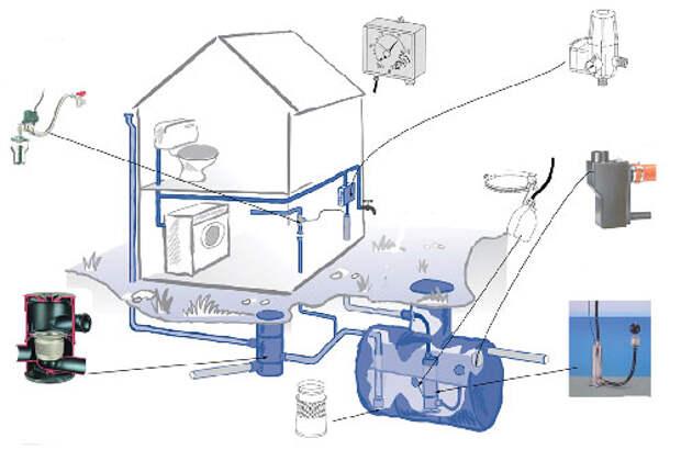 Как обустроить систему сбора дождевой воды для водоснабжения дома