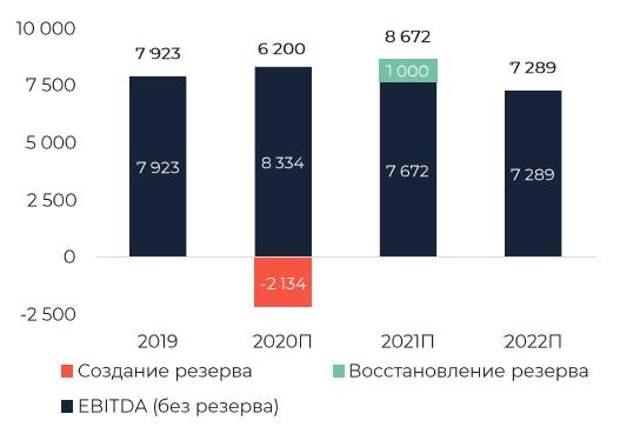 EBITDA и влияние резерва (млн долл.)