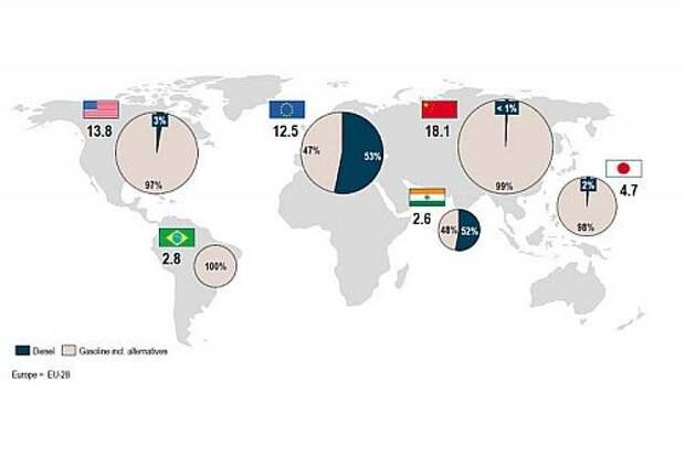 В «кружках» – доли дизелей и бензиновых моторов. Рядом с кружками – продажи дизельных авто за 2014 год в миллионах штук.