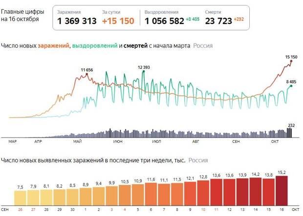 В России впервые выявили более 15 тысяч случаев COVID-19 за сутки