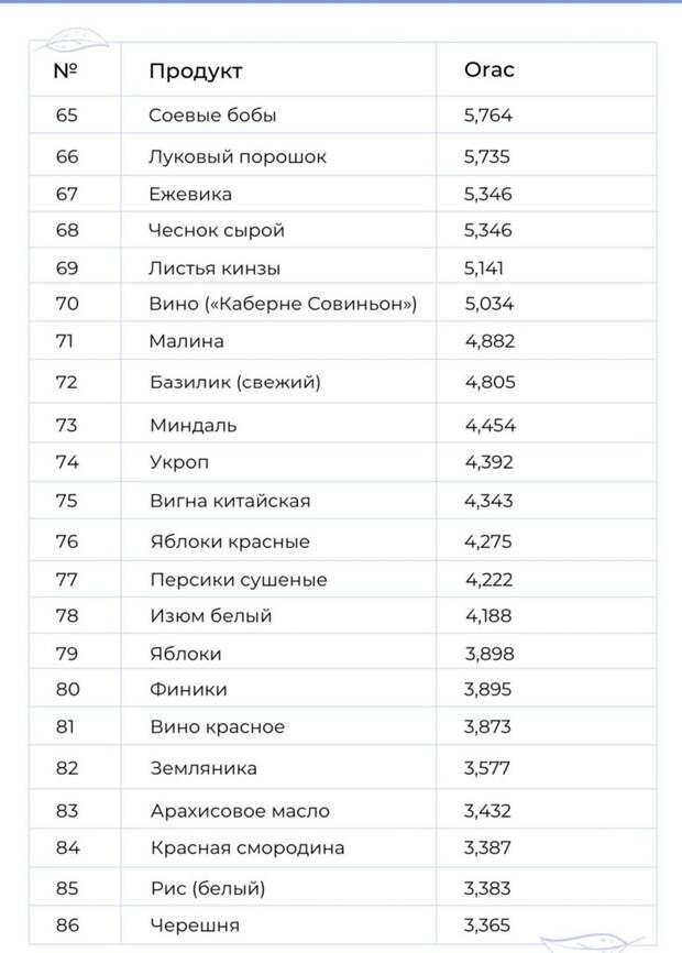 100 продуктов с наибольшей антиаксидотивной способностью