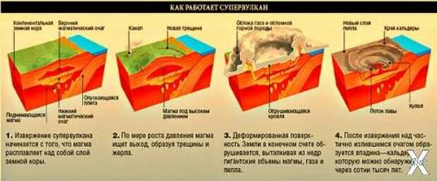 Донецкий супервулкан