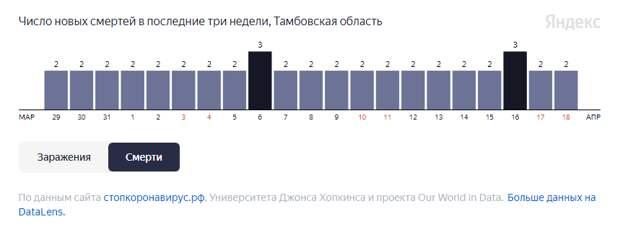 От COVID-19 за неделю в Тамбовской области умерли 15 человек