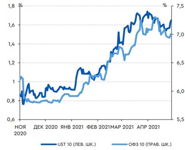 Консолидация UST10 на текущих уровнях способствует стабилизации доходности длинного отрезка кривой