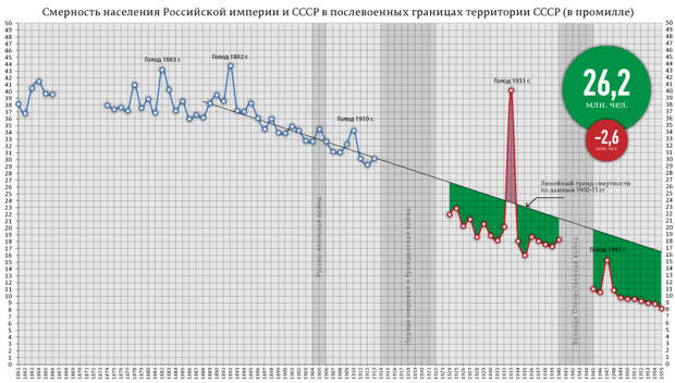 О засухах и голодовках в России до революции и после нее