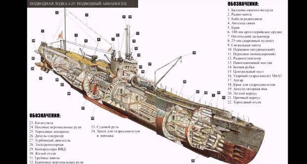 Подводные авианосцы микадо