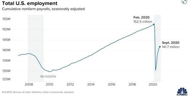 Экономический базис текущего противостояния в США