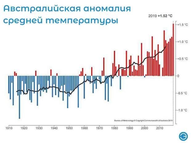 avstralijskaya-anomaliya-srednej-temperatury