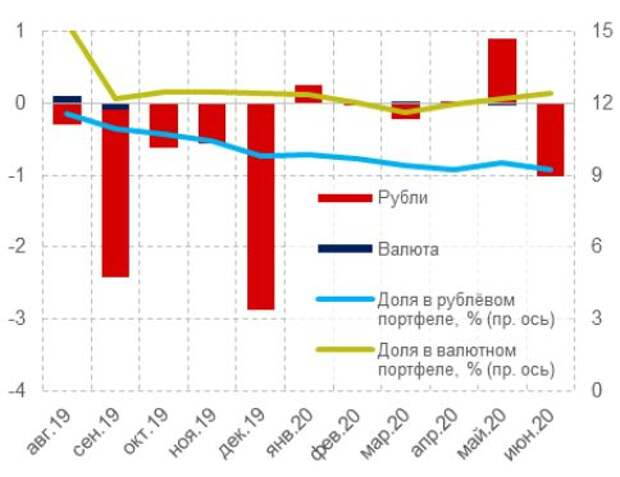 Динамика просроченной задолженности по кредитам ИП, млрд руб.
