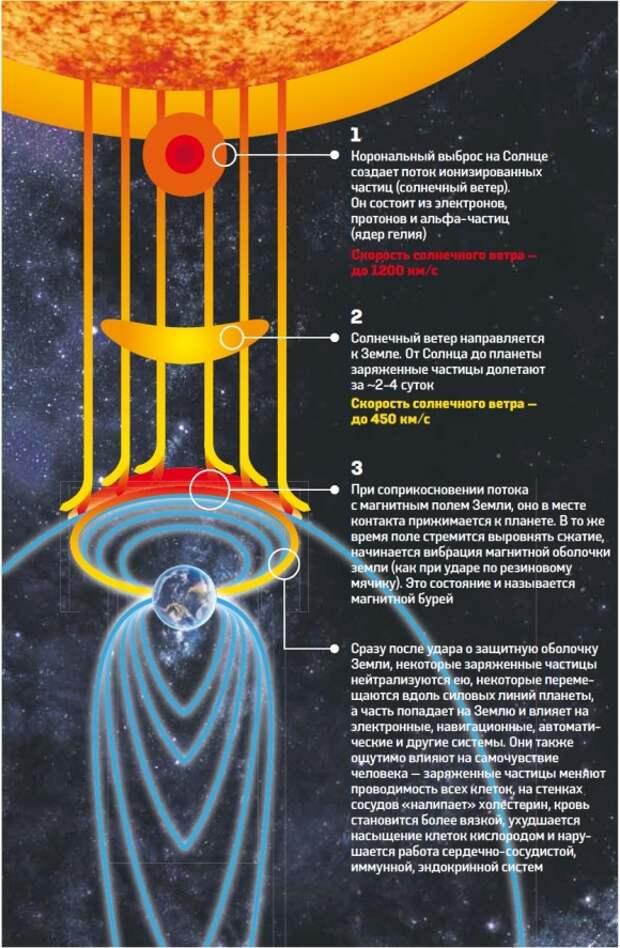 На кого влияют магнитные бури и как от них защититься. Фот1