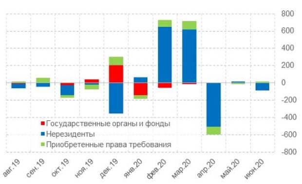 Динамика кредитования остальных секторов, млрд руб.