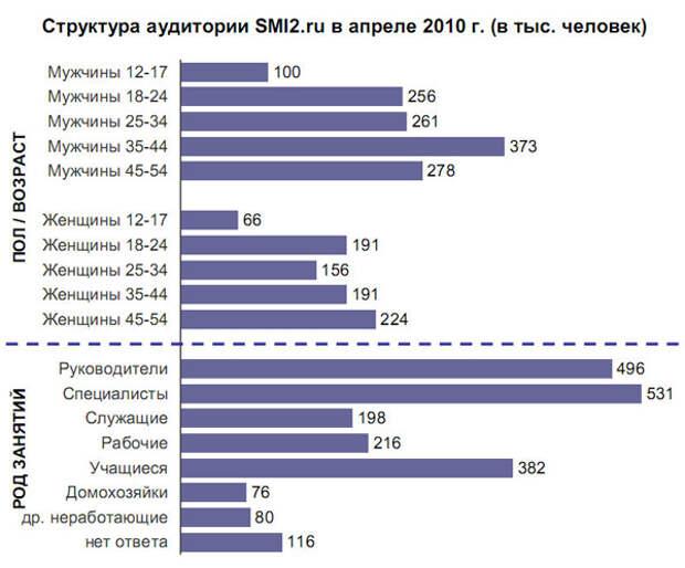 Структура аудитории SMI2.ru в апреле 2010 г.
