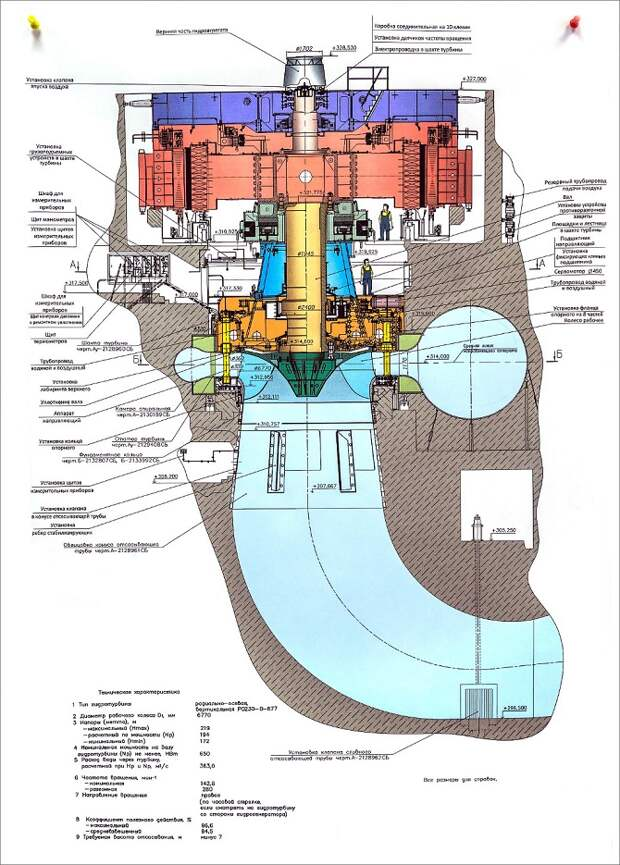 Самая большая ГЭС в России