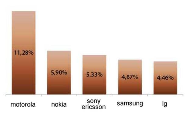 «Бегун» презентовал результаты исследования мобильного контента