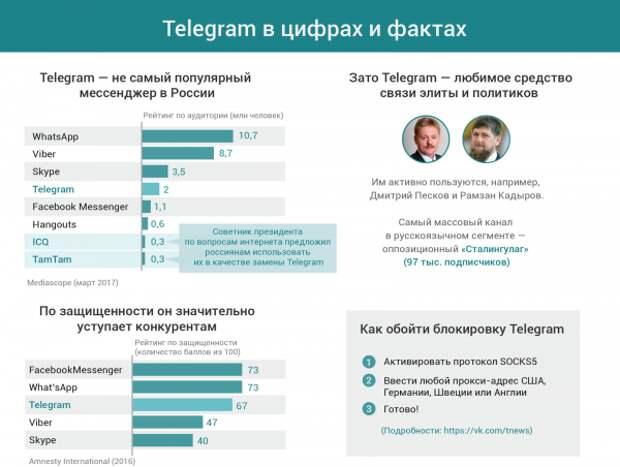 Telegram в цифрах и фактах