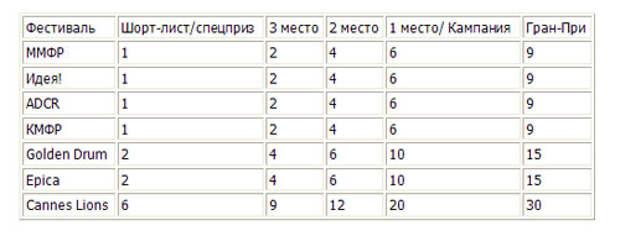 Независимый российский рейтинг креативности рекламных агентств будет учитывать результаты КМФР