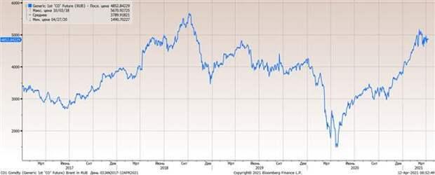 Цена нефти Brent в рублях (руб/барр)