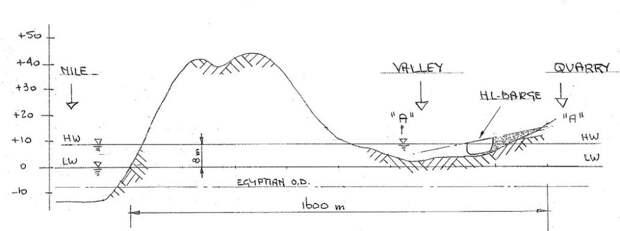 Рис. 9. Поперечный разрез через карьер по направлению к Нилу по линии A-A (автор)