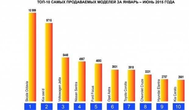 Гольф-класс от 600 000 до 1 000 000 рублей: делаем оптимальный выбор