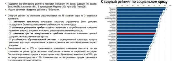 Насколько успешно разные страны противостояли эпидемии COVID-19