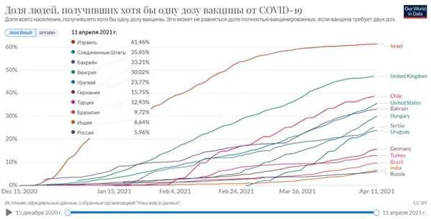 Коронавирус и финансовые рынки 13 апреля: Темпы снижения заболеваемости в России замедлились