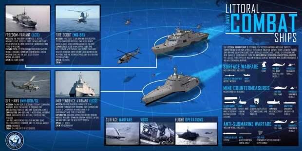 Корабли прибрежной обороны США: признанная ошибка и свалка в перспективе