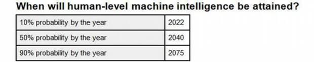 Интеллект роботов сравняется с человеческим разумом через 25 лет