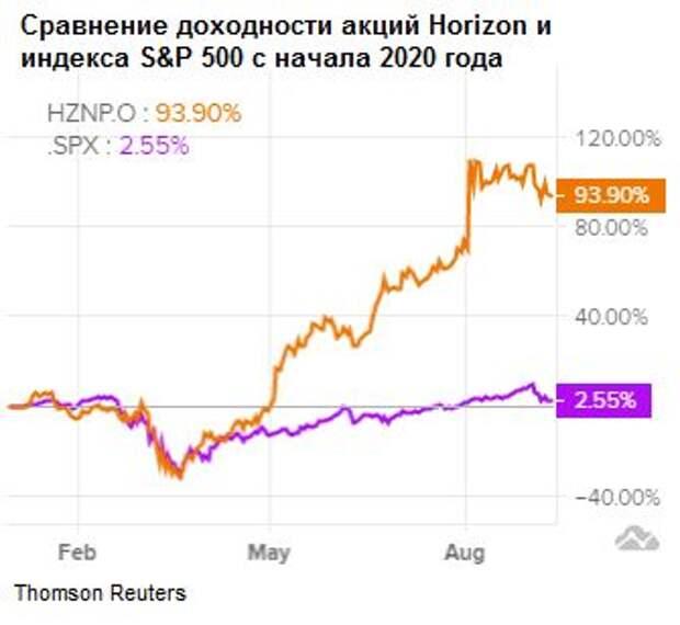 Horizon Therapeutics обогатила инвесторов на 171% за год и сохраняет потенциал