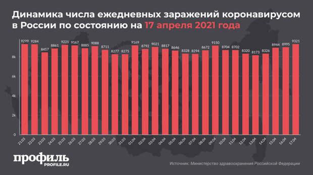 За сутки в России выявили 9321 новый случай COVID-19