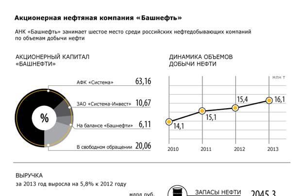 Акционерная нефтяная компания «Башнефть»